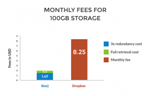 storj-vs-dropbox-1-1